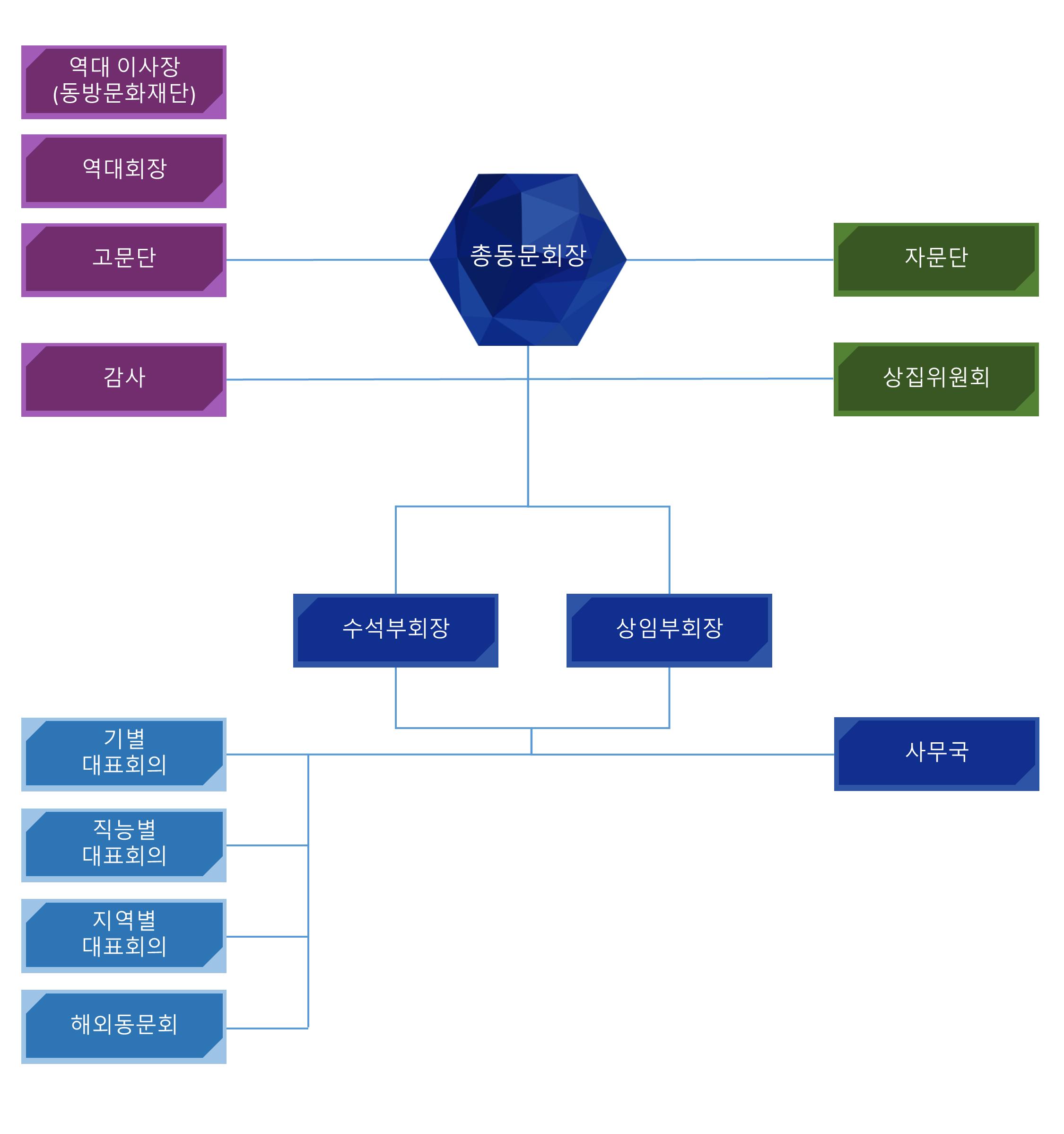 숭문중고총동문회 조직도.PNG